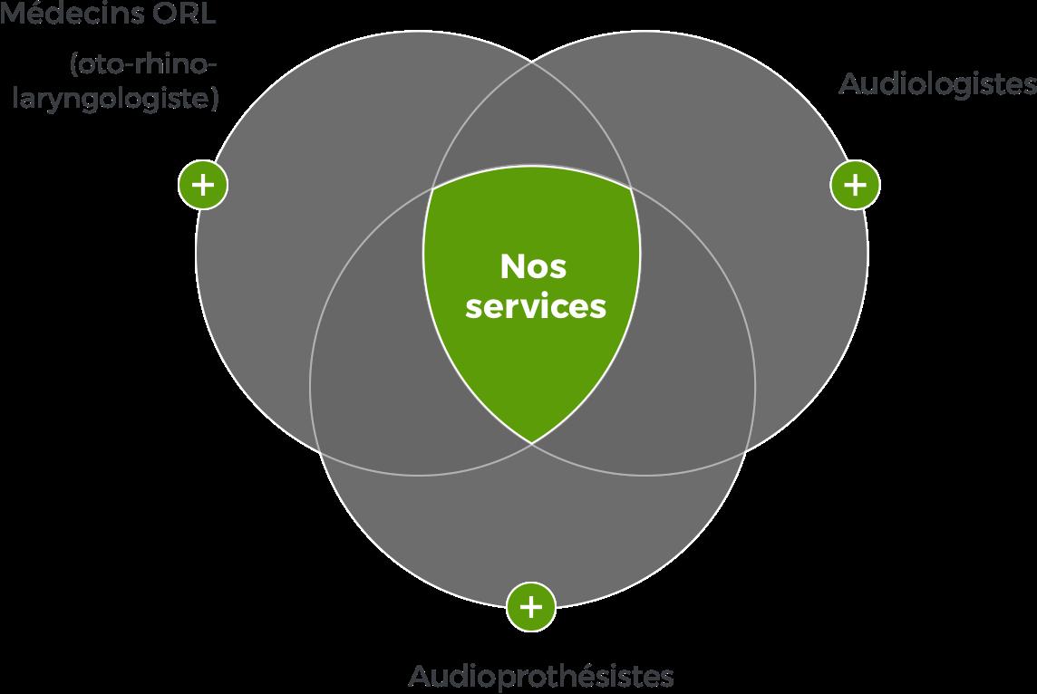 Schéma de services
